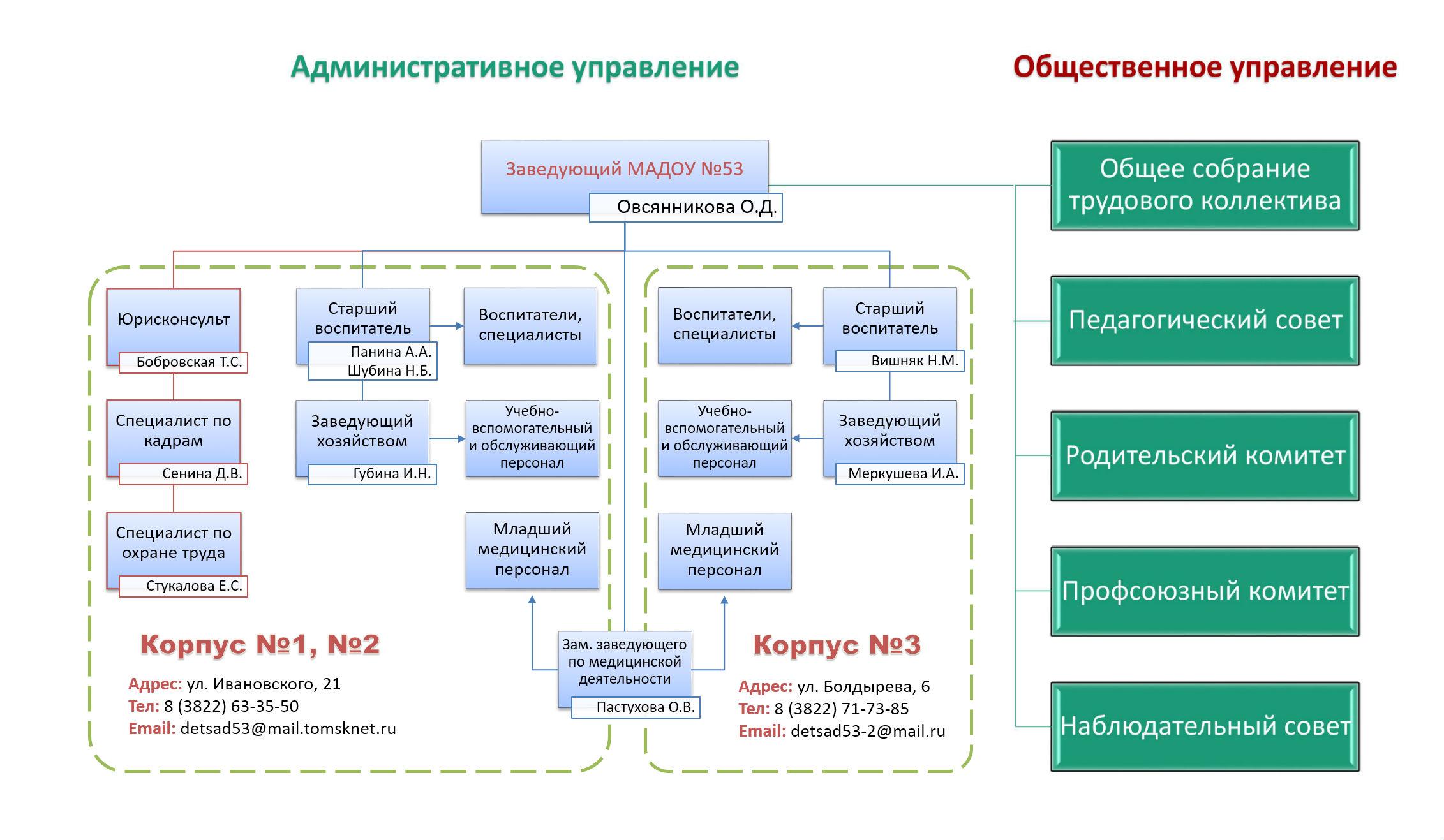 struktura_dou_2017